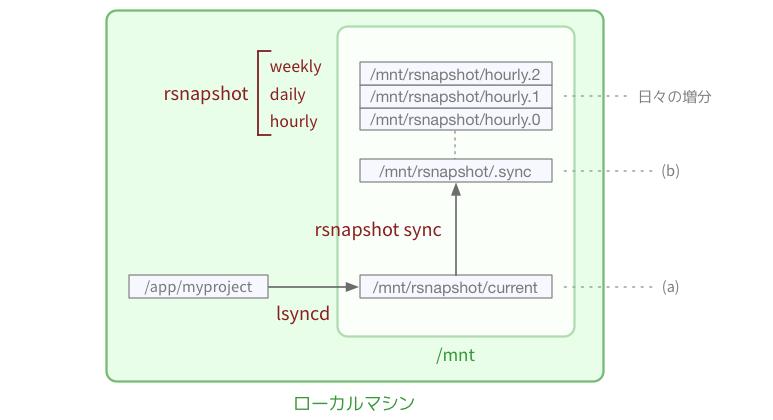 ローカルの構成図