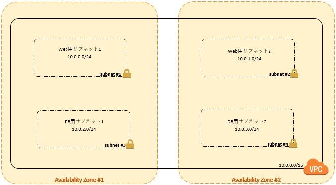 subnet構成.jpg