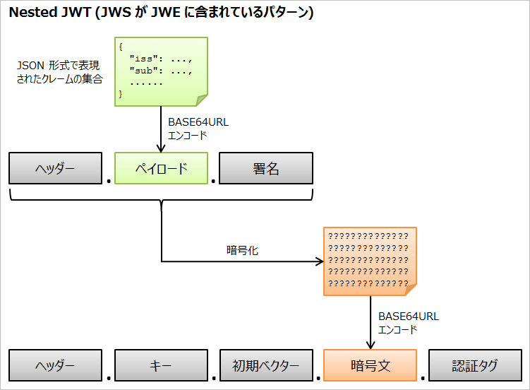 nested-jwt.png