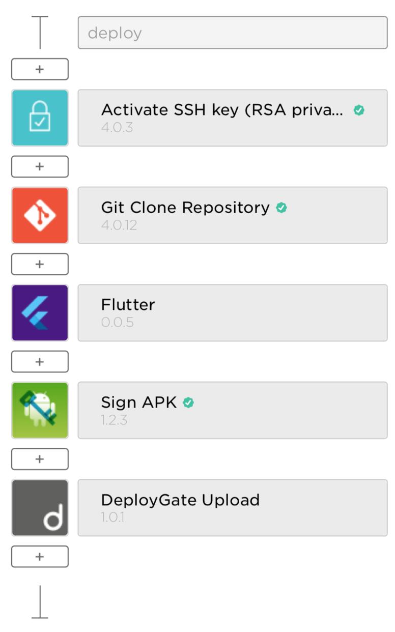 Flutter アプリを Bitrise で DeployGate に自動アップロード