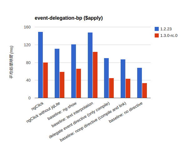 event-delegation-bp_apply.png