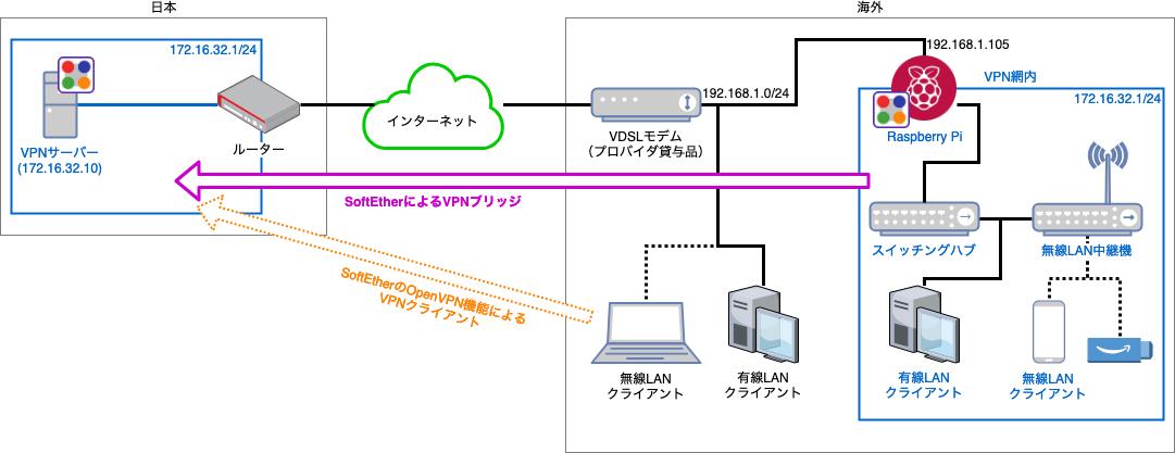 Raspberry PiにSoftEther VPN Bridgeをインストールして常時VPN