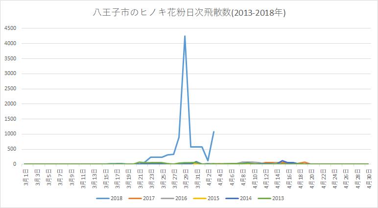 八王子市のヒノキ花粉日次飛散数2013-2018