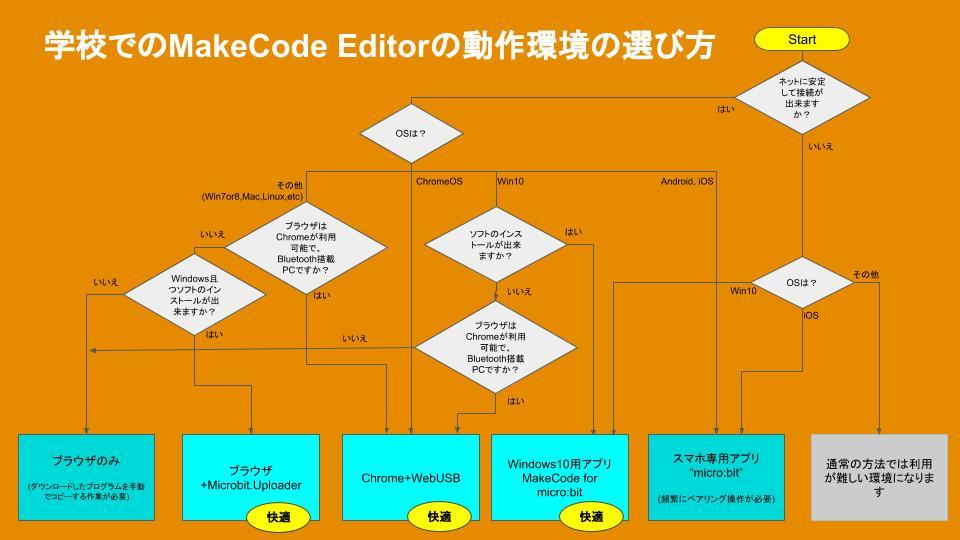 micro_bit開発環境.jpg