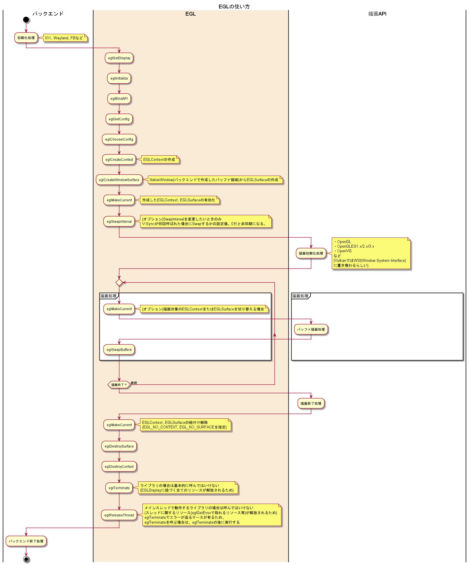 EGL] EGLの初期化から終了処理までの実行手順まとめ - Qiita