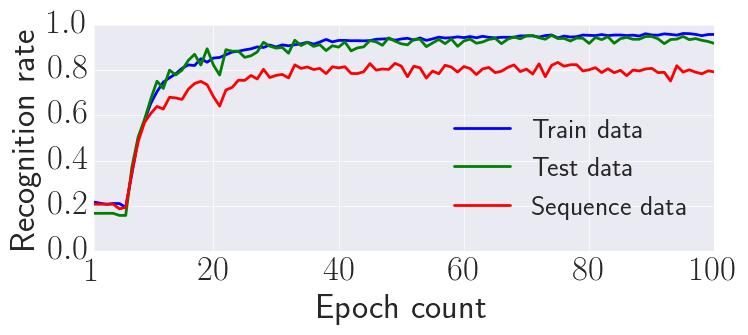 Qiita_train_acc_Train data_Test data_Sequence data_.png