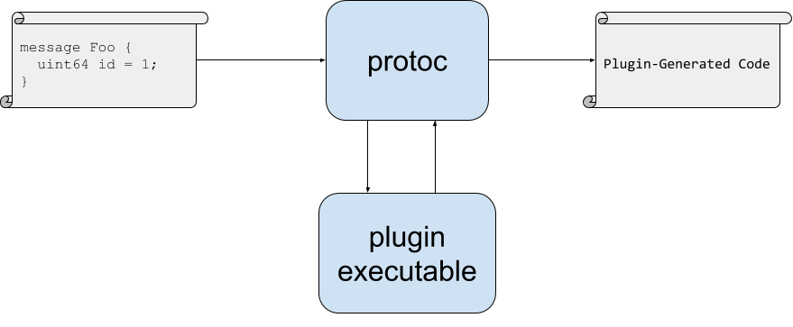 protoc-plugin-architecture.png