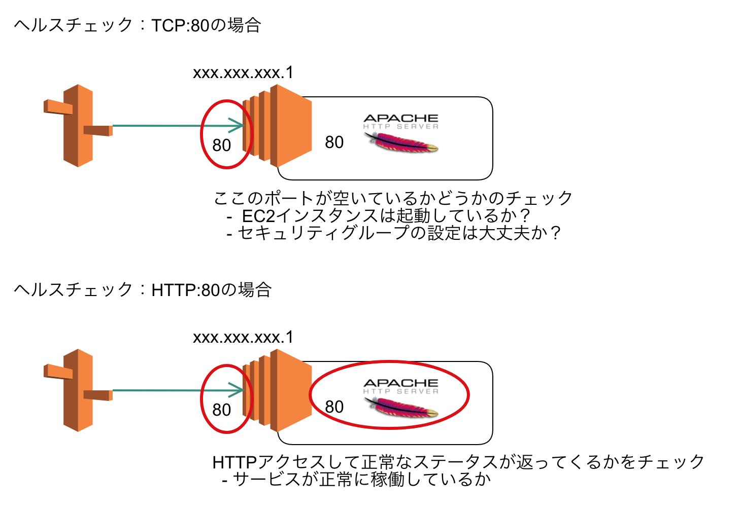 Route53 TCPとHTTPのヘルスチェック