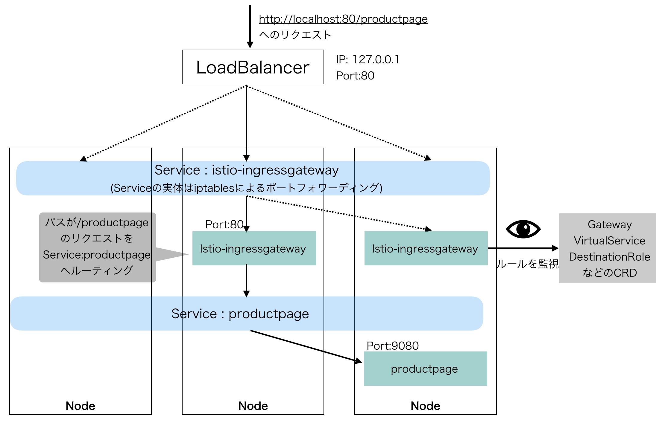 Kubernetes/Istioの機能を利用したクラスタ外からのアクセス方法
