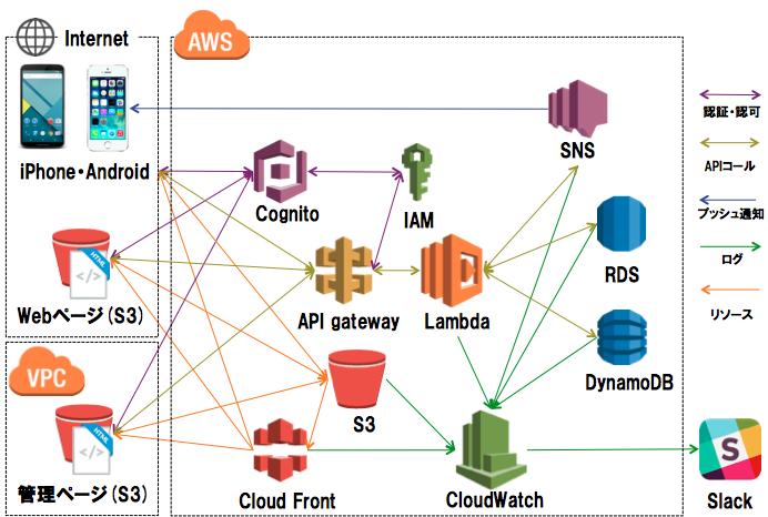 ServerlessArchitecture.png