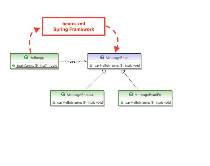 springの再入門 - DI(依存性注...