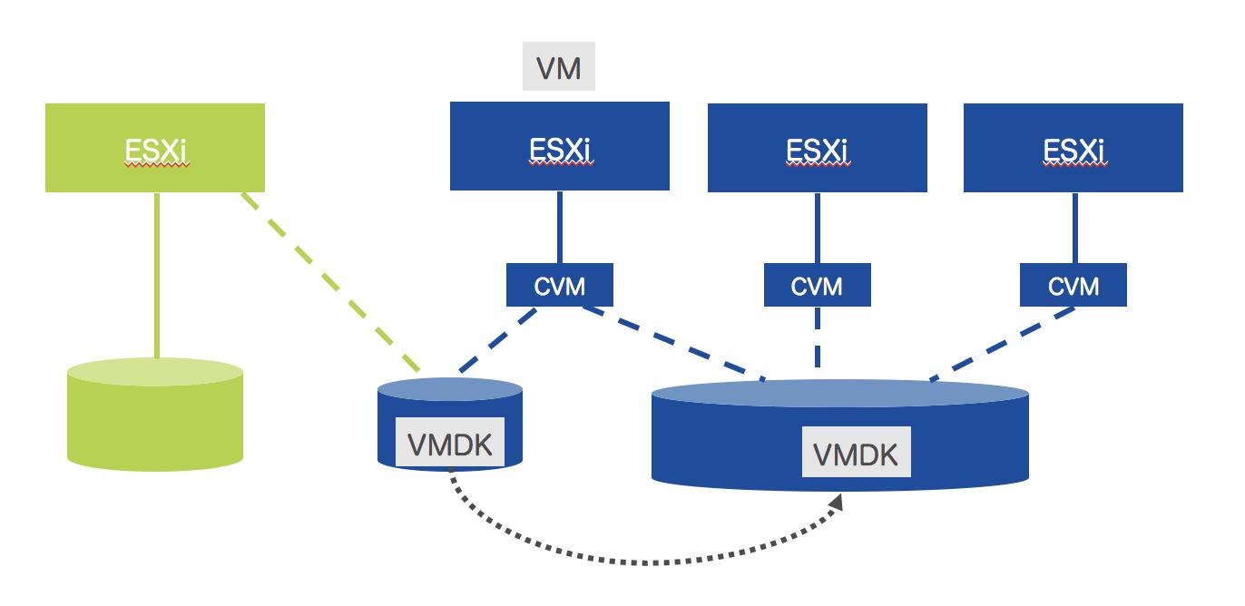 ストレージvMotionによる本番データストアへの移行