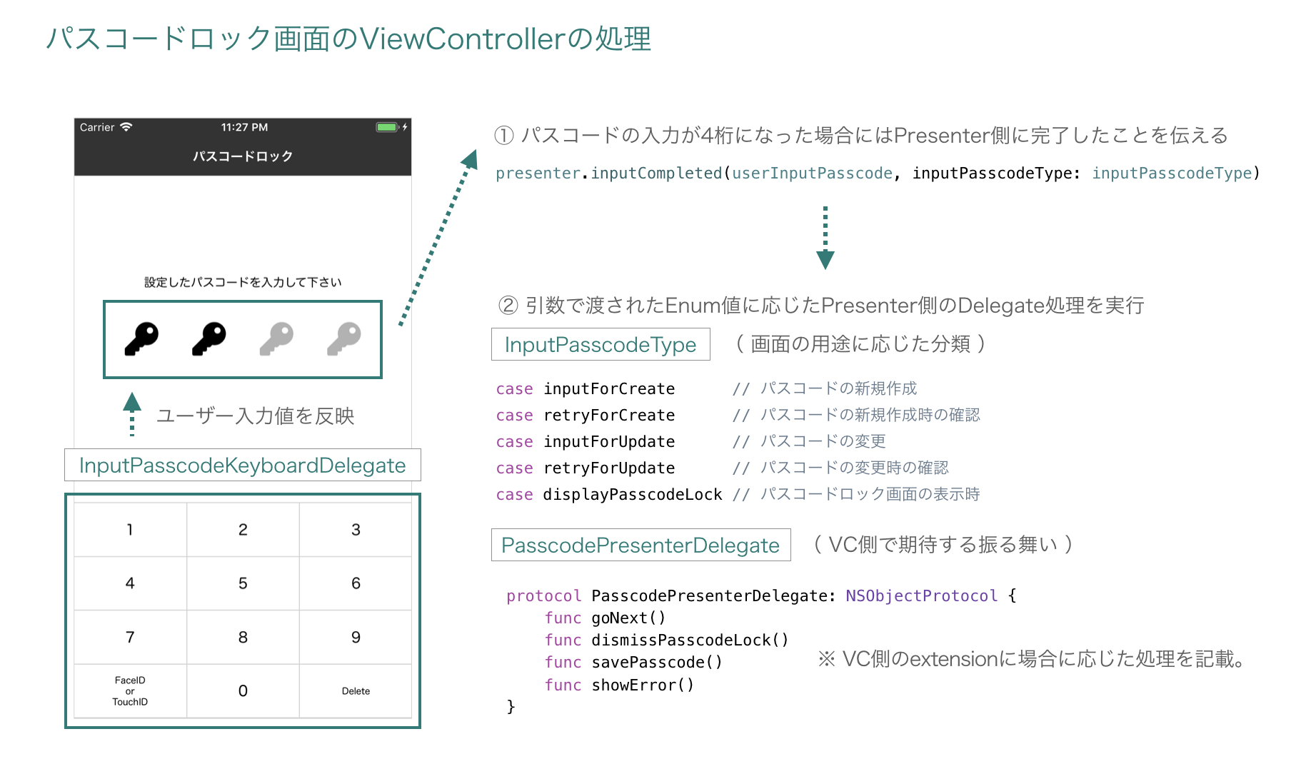 passcode_viewcontroller.png