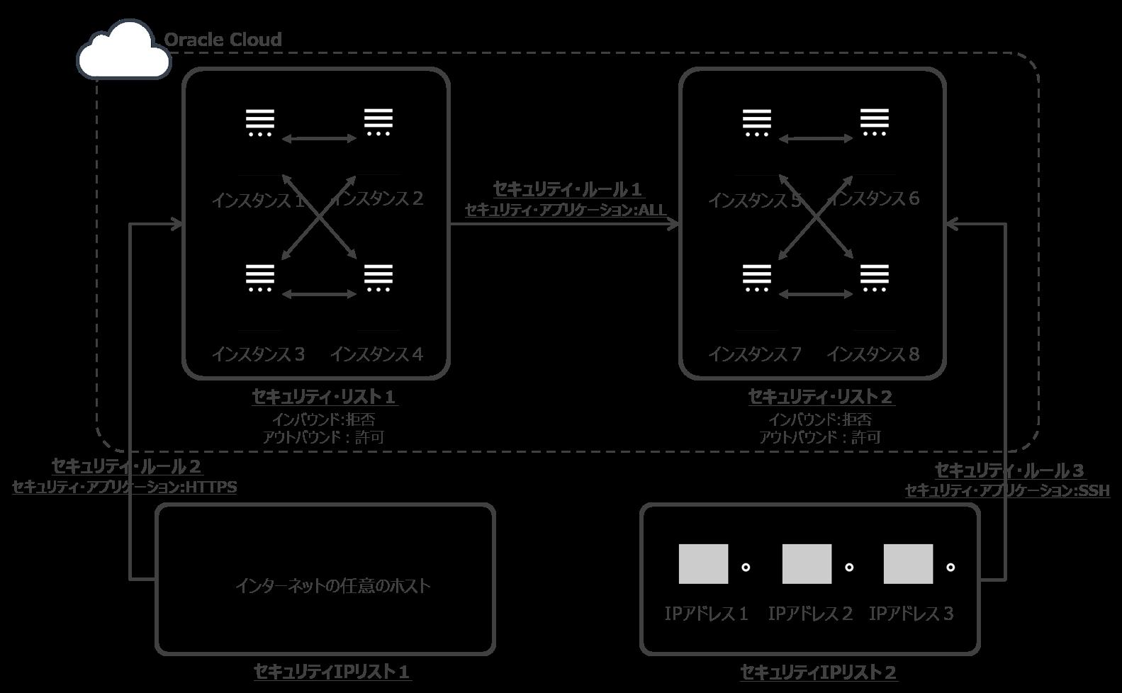 Oracle_Compute_Cloud_Service_ネットワーク構成_全体像.png