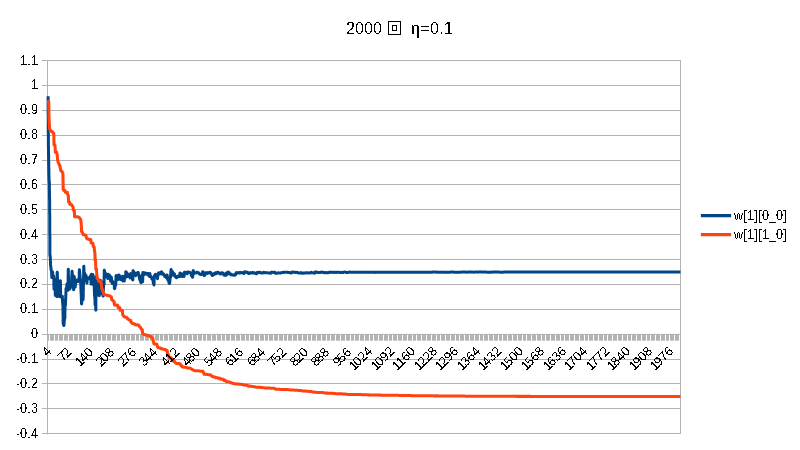 積2000w[0]固定w[1]η=0.1.png