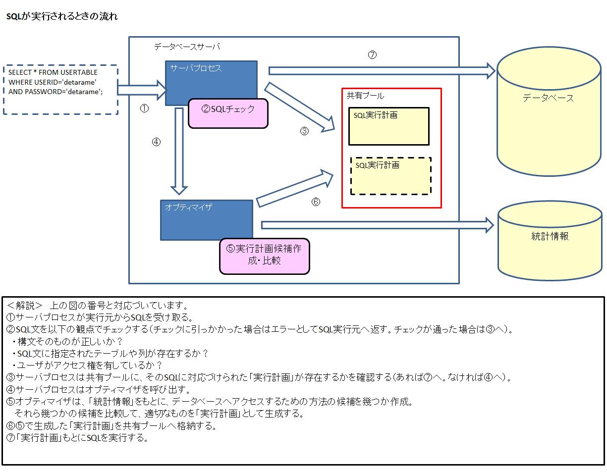 SQLが実行されるときの仕組み.png