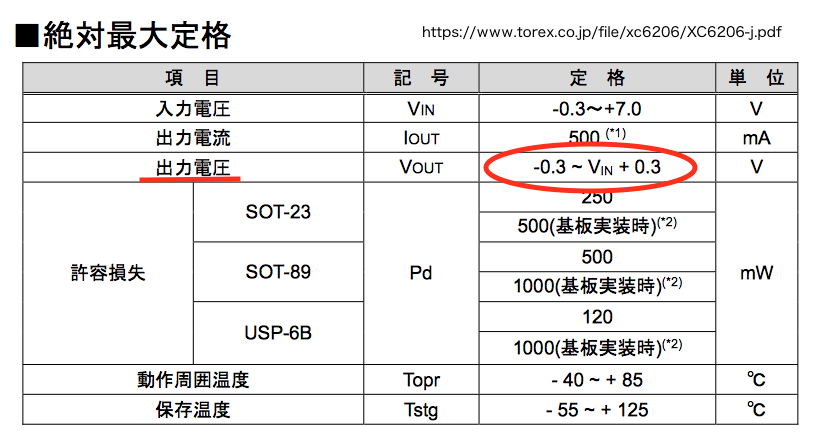 XC6206P332MR-G絶対最大定格