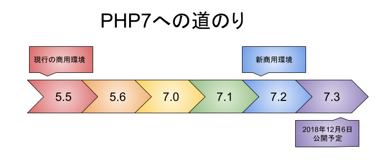 PHP7への道のり.png