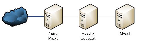 Nginxでsmtp proxyをしてはいけない - Qiita