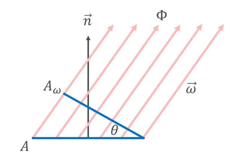 tuto-pbr-lambert-cosine-law.png