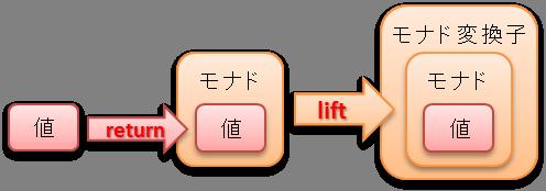 return-lift.png