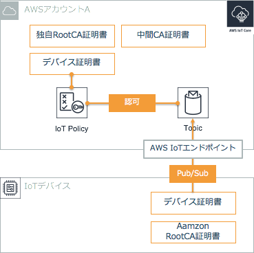 AWS IoTのあまり知られていない機能TransferCertificateを試す