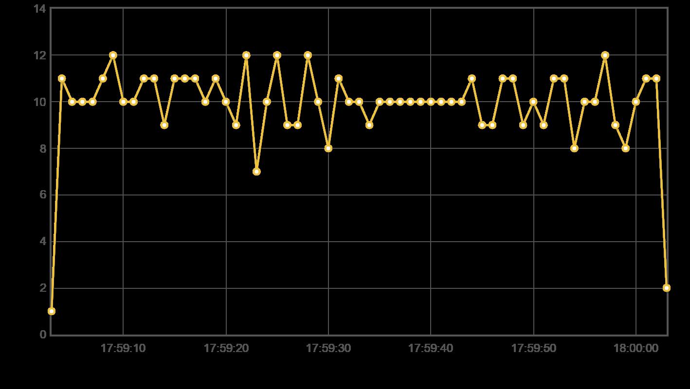 flotTransactionsPerSecond (2).png