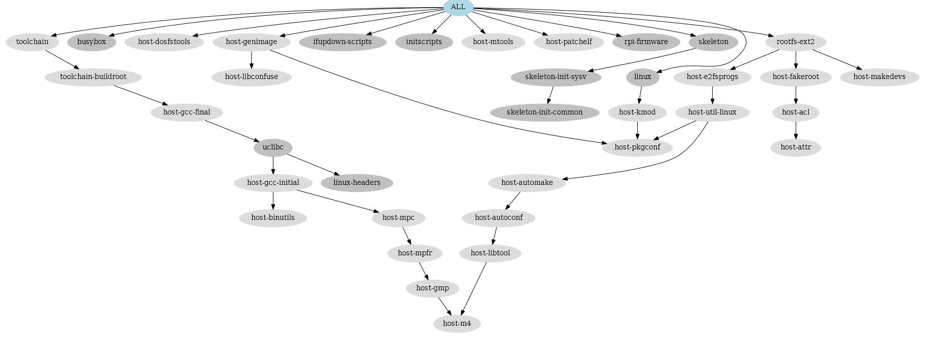 dep-graph.PNG