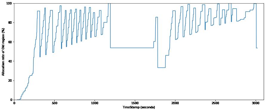 old領域割り当て率のグラフ