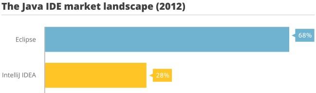 IntelliJ-Java-IDE-market-landscape (1).jpg