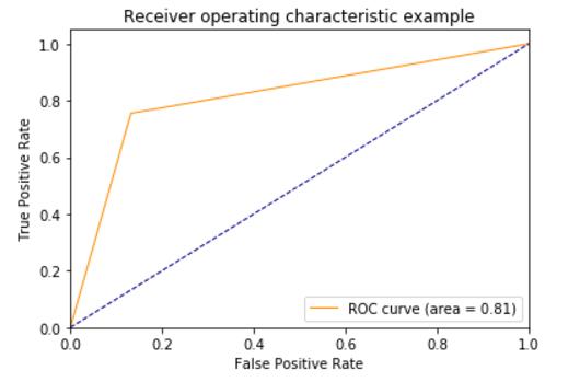 Plot ROC Curve for Binary Classification with Matplotlib - Qiita