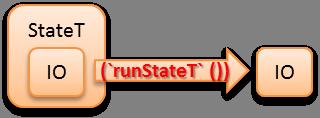 runStateT.png