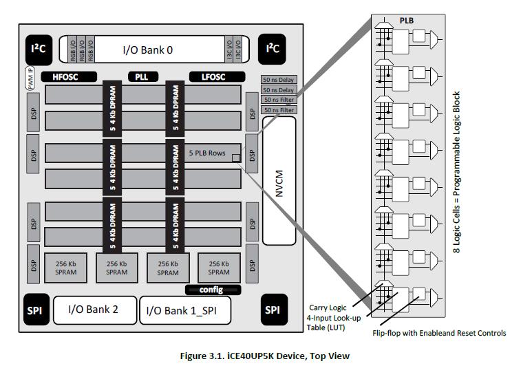 Python で FPGA/Lチカ(Lattice iCE40 編) - Qiita