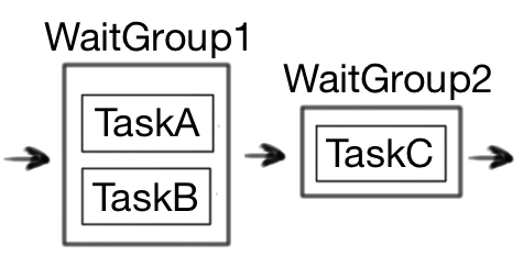 TaskAandBtoC.png