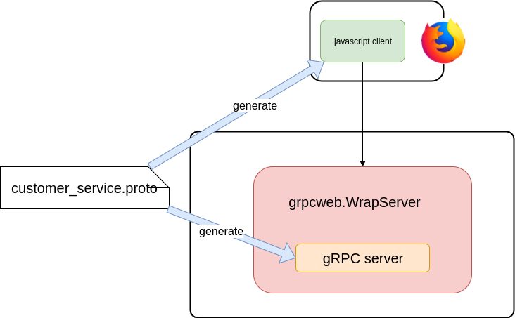 grpc-web.png