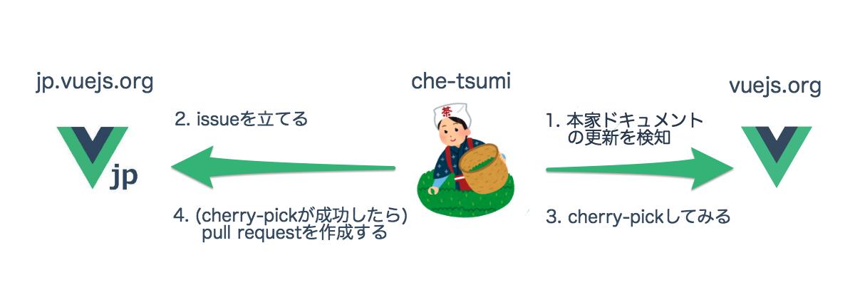 vue-translation.png