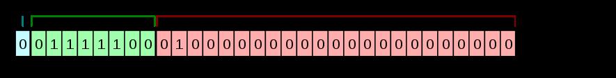 IEEE 754 での単精度浮動小数点数形式