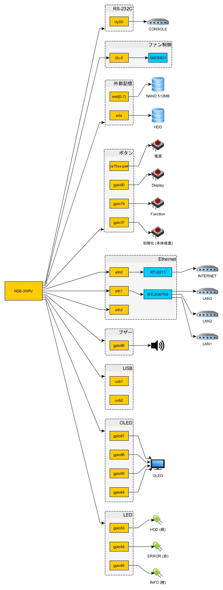 NSB-3NRV デバイス構成図
