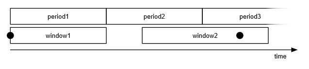オンデマンドのプリロールに続くライブストリームの例
