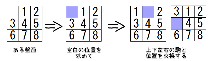 puzzle8_boardEnumeration_oneStep.png
