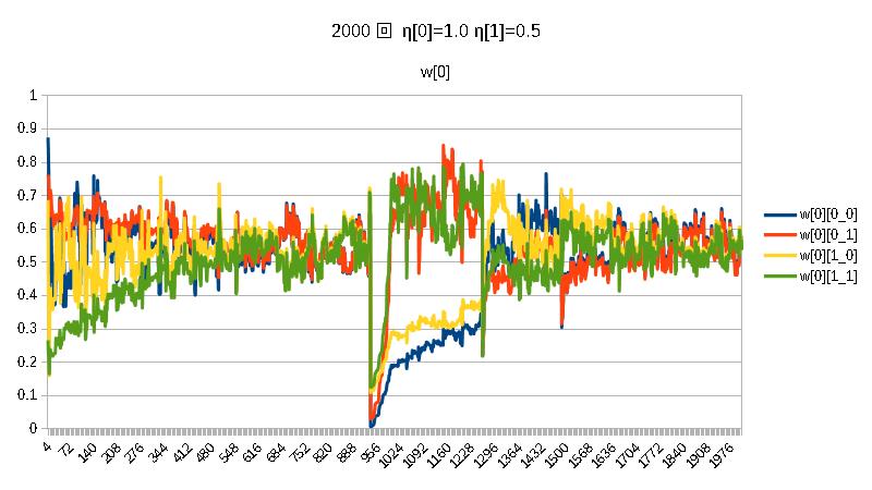 積2000w[0]η[0]=1.0η[1]=0.5.png