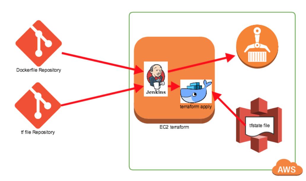 AWSでterraformによる環境構築を自動化(docker) - Qiita