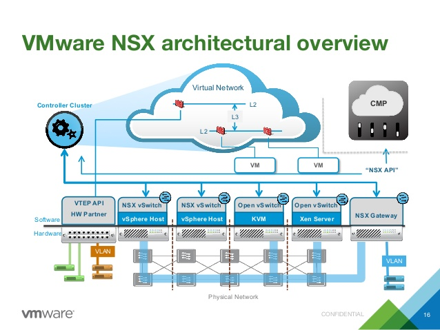 the-future-of-cloud-networking-is-vmware-nsx-24-638.jpg