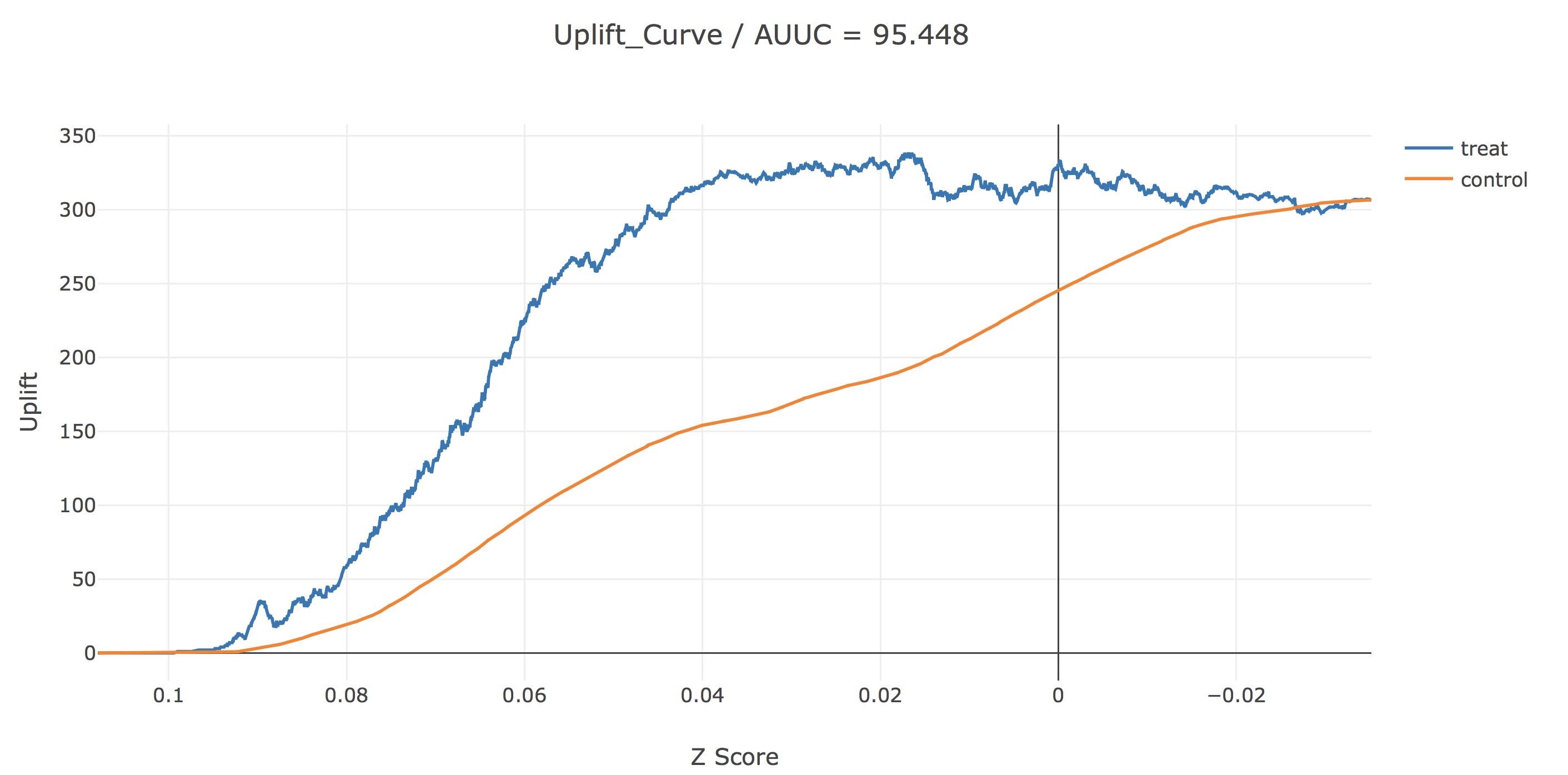 Uplift Z-Score 1.png