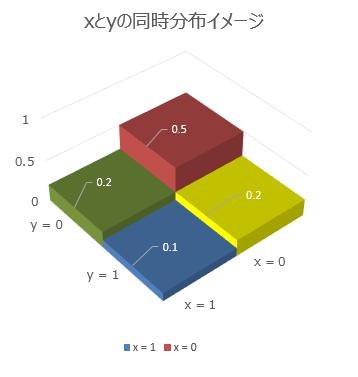 1.1.2.同時分布.png