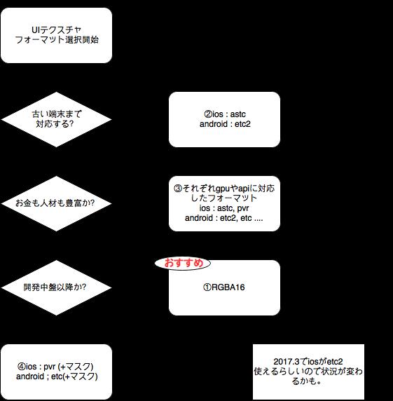 UITextureFormatFlowChart-3.png