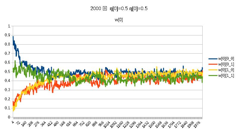積2000w[0]η[0]=0.5η[1]=0.5.png