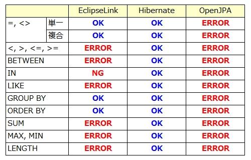 JPQLと埋め込み可能クラス.jpg