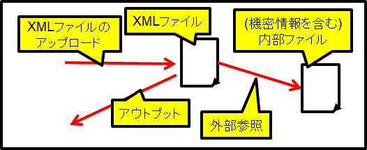XML外部実体攻撃