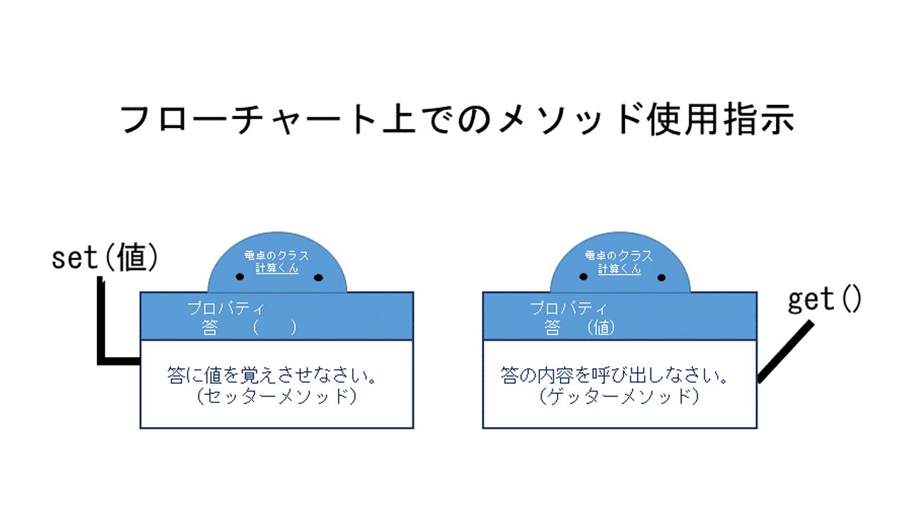 フローチャート上でのメソッド使用指示.png